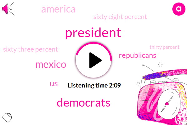 President Trump,Democrats,Mexico,United States,Republicans,America,Sixty Eight Percent,Sixty Three Percent,Thirty Percent,Sixty Percent,36 Percent