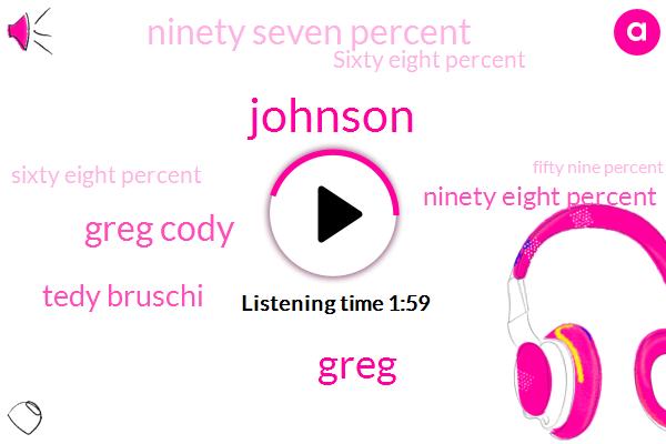 Johnson,Greg,Greg Cody,Tedy Bruschi,Ninety Eight Percent,Ninety Seven Percent,Sixty Eight Percent,Fifty Nine Percent,94 Percent