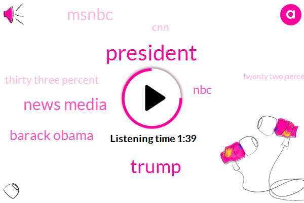 News Media,President Trump,Barack Obama,Donald Trump,NBC,Msnbc,CNN,Thirty Three Percent,Twenty Two Percent,26 Six Percent,Thirty Percent,Twenty Percent,Ten Percent