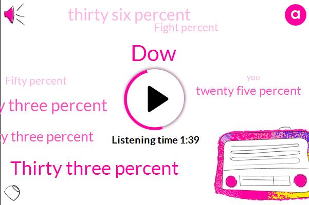 DOW,Thirty Three Percent,Forty Three Percent,Twenty Five Percent,Thirty Six Percent,Eight Percent,Fifty Percent,Ten Percent