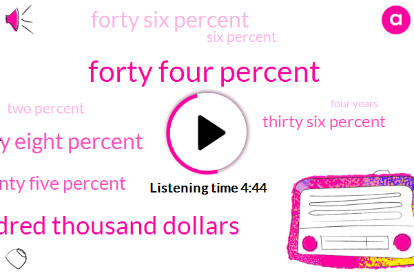 Forty Four Percent,Two Hundred Thousand Dollars,Thirty Eight Percent,Twenty Five Percent,Thirty Six Percent,Forty Six Percent,Six Percent,Two Percent,Four Years,Two Years