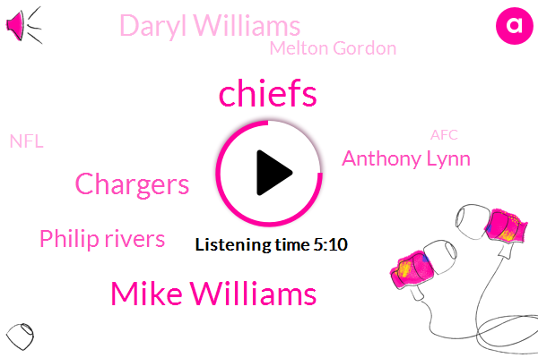 Chiefs,Mike Williams,Chargers,Philip Rivers,Anthony Lynn,Daryl Williams,Melton Gordon,NFL,AFC,Austin Cler,Travis Benjamin,Damian Williams,Football,Keenan Allen,Melvin Gordon Brian,Alpha-Gpc,Kareem Hunt,Chris Jones,Mahomes,Mojo