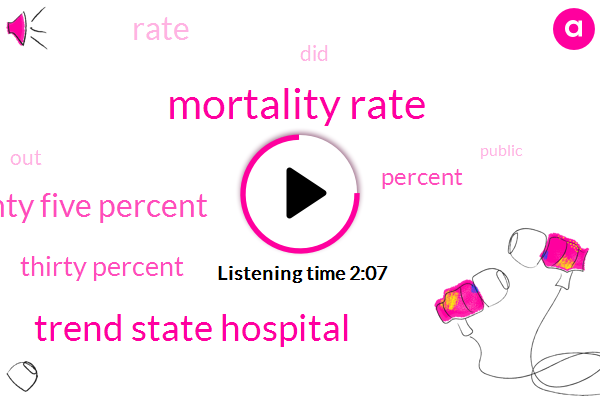 Mortality Rate,Trend State Hospital,Eighty Five Percent,Thirty Percent