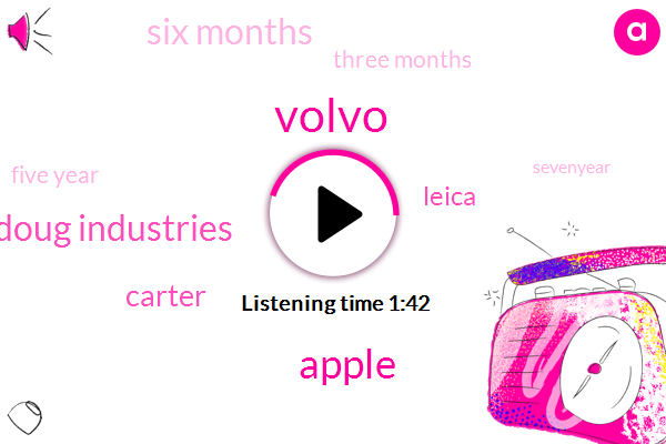 Volvo,Apple,Doug Industries,Carter,Leica,Six Months,Three Months,Five Year,Sevenyear,Six Years